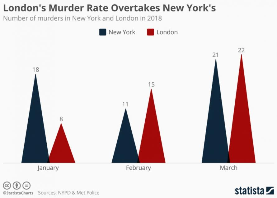 """Following Knife Ban, London Mayor Declares City """"One Of Safest In The World"""""""